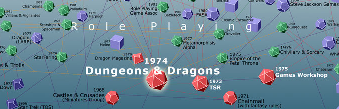 History of RPGs Info Graphic